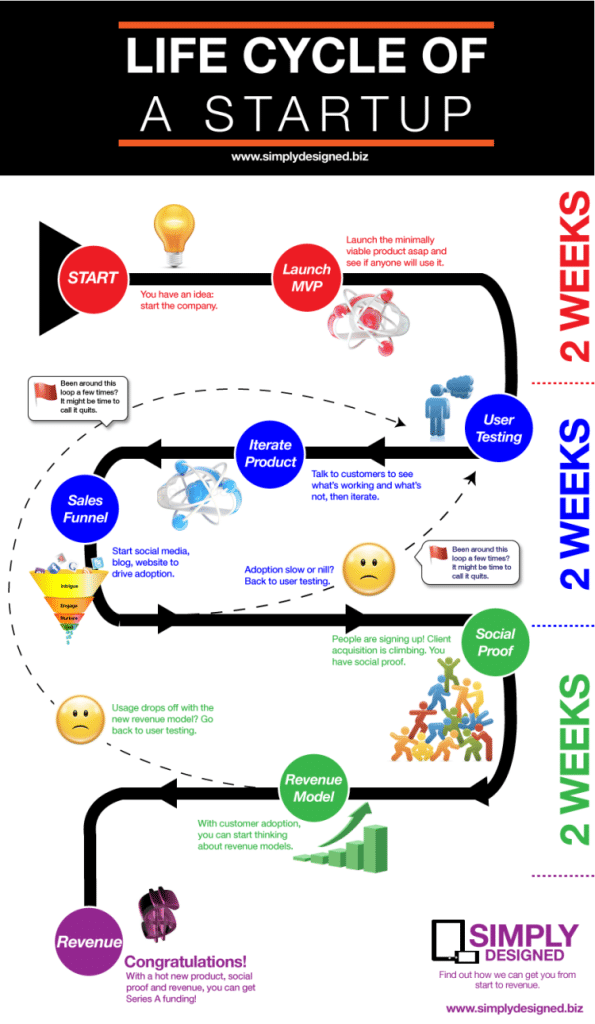 Life Cycle Of A Startup Infographic Project Eve