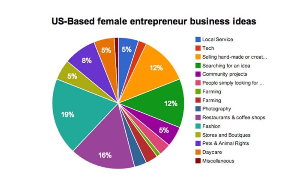 Business ideas for women project eve for Entrepreneur idee
