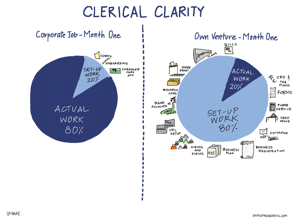 clerical clarity