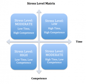 Stress Matrix