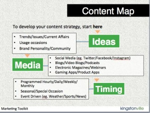Content Marketing-map
