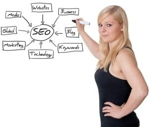 Internet Marketing Wichita
