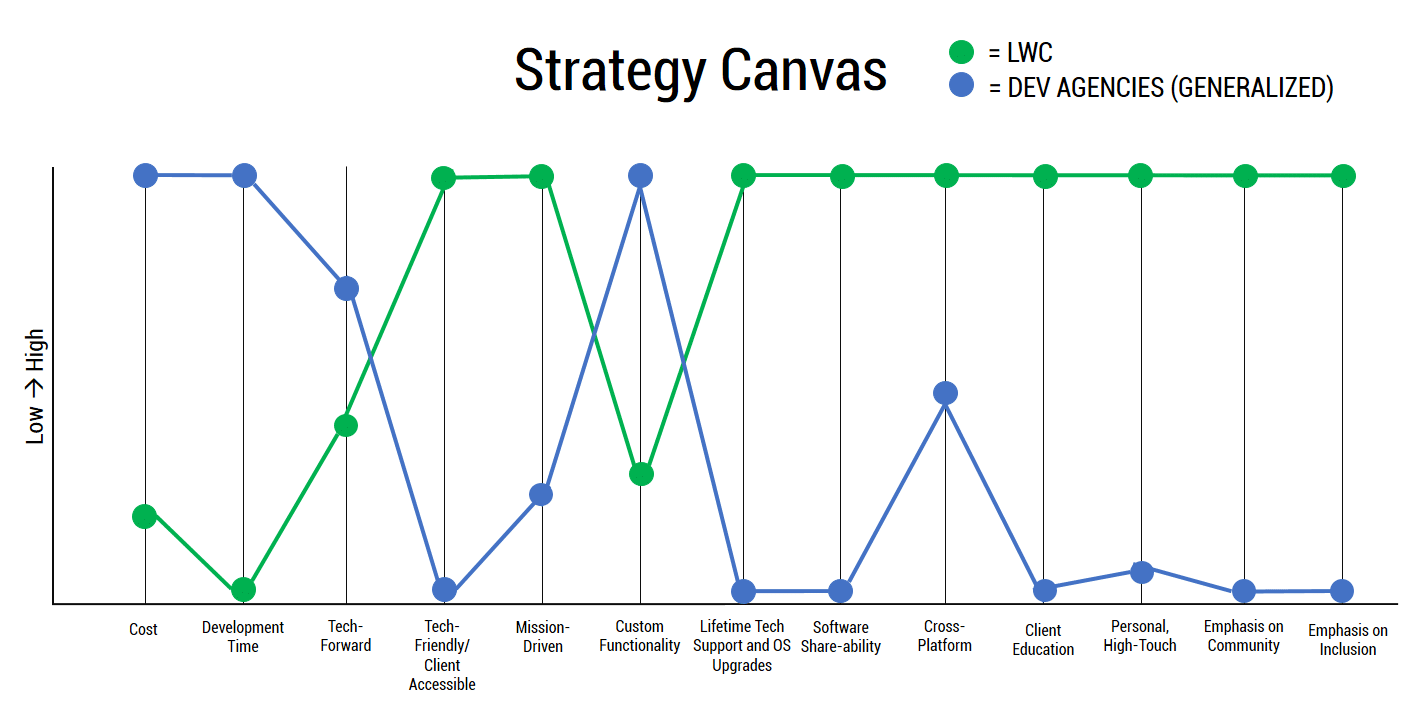 strategy canvas - images-12