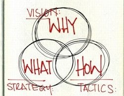 Vision, Strategy & Tactices