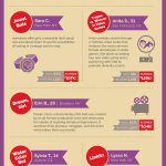 Lenovo Kickstarter Infographic Full 150x150 - top 10 women kickstarters under the age of 31 with projects based in STEM