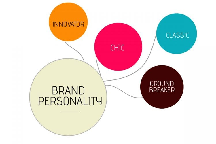 startup brand personality