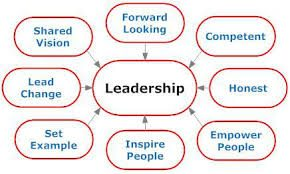 Leadership  motivation and team building